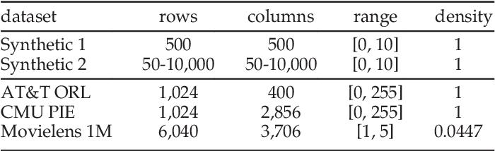 Figure 2 for Relative Pairwise Relationship Constrained Non-negative Matrix Factorisation
