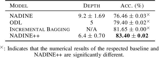 Figure 3 for Autonomous Deep Quality Monitoring in Streaming Environments
