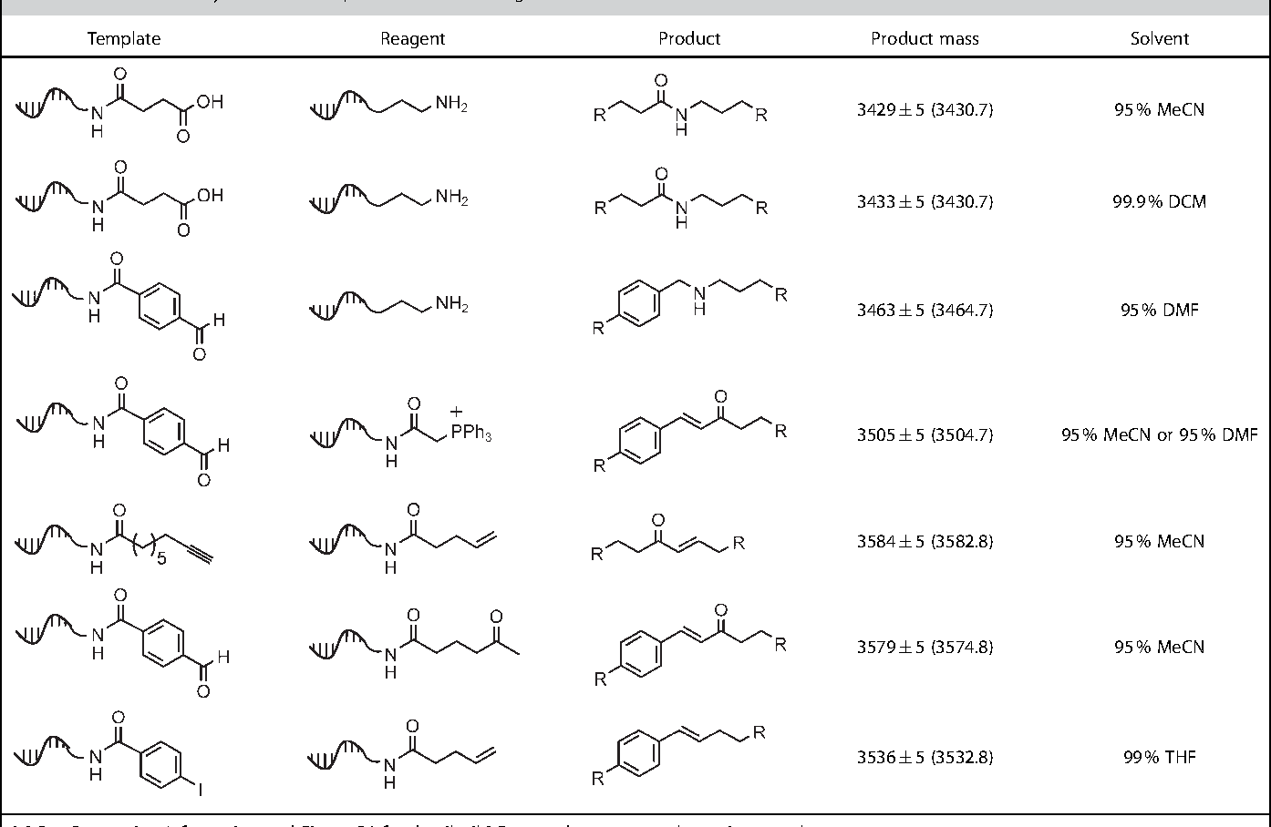 Figure 3 from DNA-templated synthesis in organic solvents ...