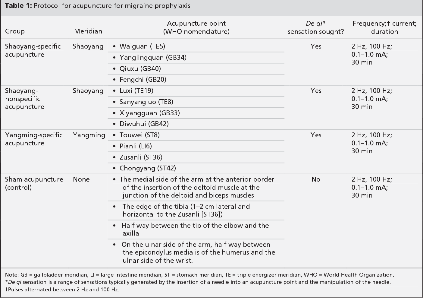 Table 1 from Acupuncture for migraine prophylaxis: a randomized
