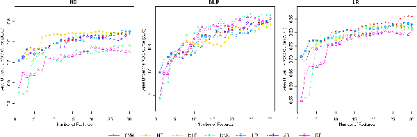 Figure 5: NB, MLP and LR classification performance of top 30 ranked features from MUSK dataset. Different feature rankings were obtained using all classifiers in the studies.