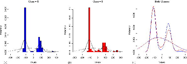 Figure 7: Histogram of values from F121 for each class is shown in (a) and (b). Comparison of kernel density estimation with more smooth and less smooth hyper-parameter is shown in (c) for both classes where blue indicates class=1 and red indicates class=0.