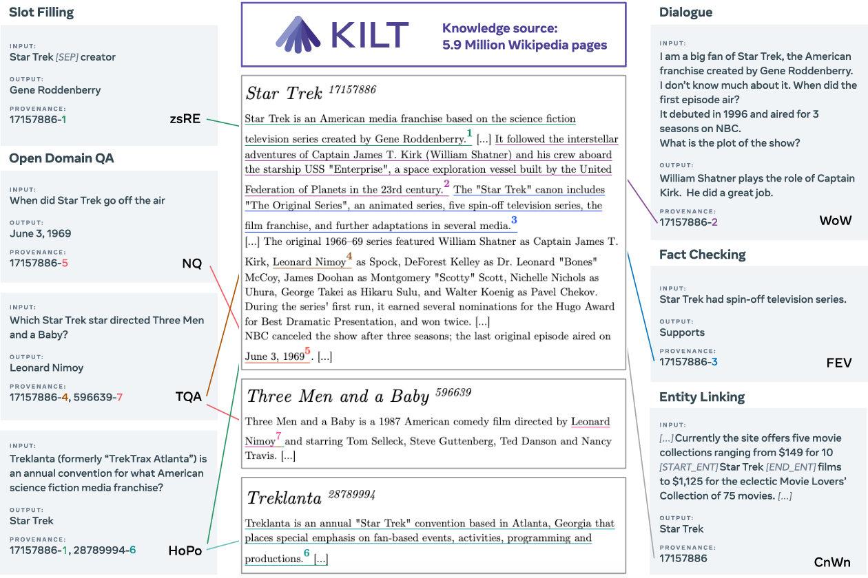 Figure 1 for KILT: a Benchmark for Knowledge Intensive Language Tasks