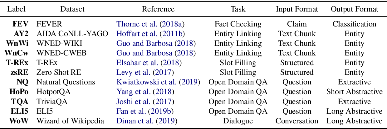 Figure 2 for KILT: a Benchmark for Knowledge Intensive Language Tasks