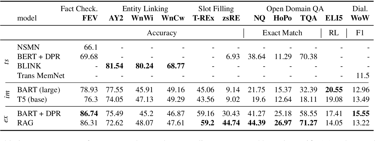 Figure 3 for KILT: a Benchmark for Knowledge Intensive Language Tasks