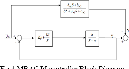 Figure 4 from mrac based pi controller for speed control of d c fig 4 mrac pi controller block diagram ccuart Gallery