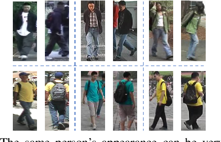 Figure 1 for Pose-Normalized Image Generation for Person Re-identification