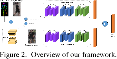 Figure 3 for Pose-Normalized Image Generation for Person Re-identification