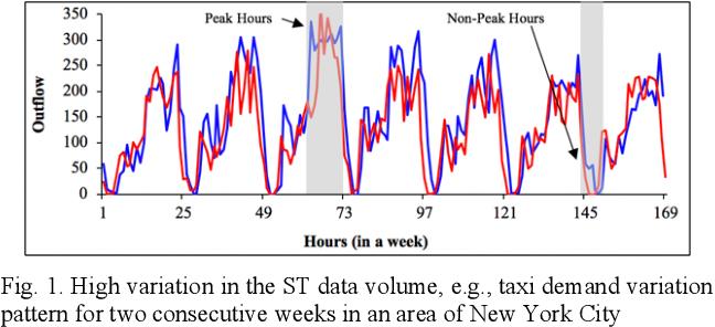 Figure 1 for D-GAN: Deep Generative Adversarial Nets for Spatio-Temporal Prediction