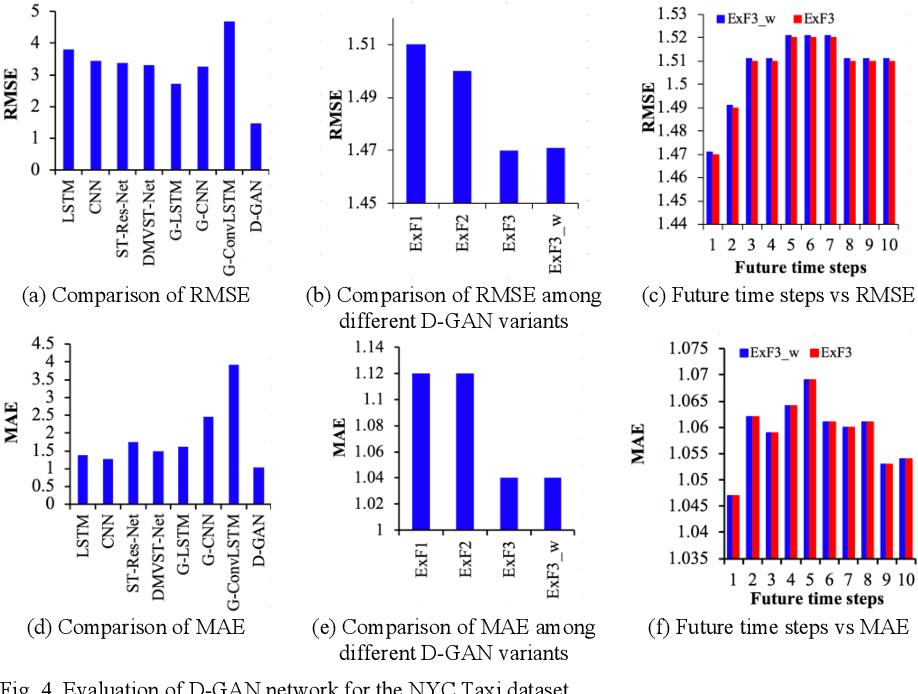 Figure 4 for D-GAN: Deep Generative Adversarial Nets for Spatio-Temporal Prediction
