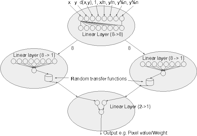 Figure 1 for Convolution by Evolution: Differentiable Pattern Producing Networks