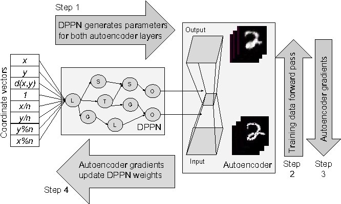 Figure 2 for Convolution by Evolution: Differentiable Pattern Producing Networks