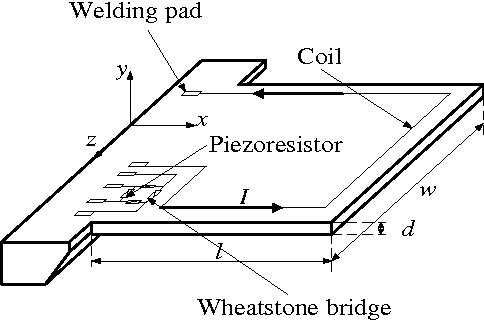 a novel slope method for measurement of fluid density with a micro rh semanticscholar org Cantilever Bridge Information Labeled Diagram of Movable Bridges