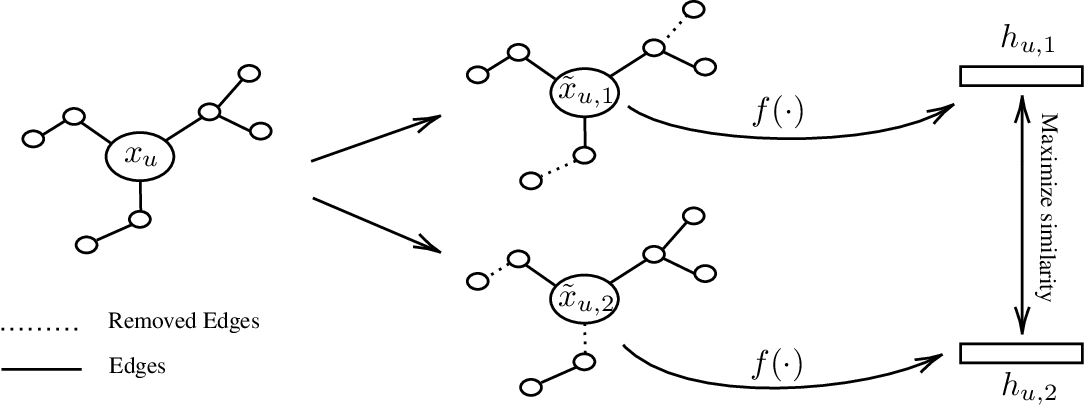 Figure 1 for GraphCL: Contrastive Self-Supervised Learning of Graph Representations