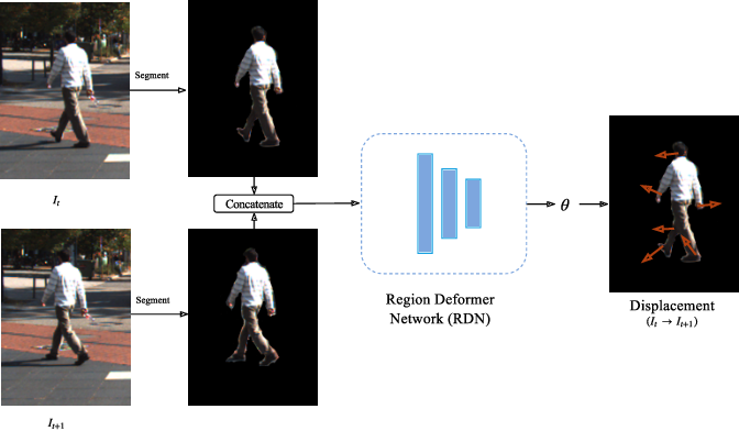 Figure 1 for Region Deformer Networks for Unsupervised Depth Estimation from Unconstrained Monocular Videos