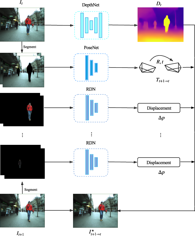 Figure 3 for Region Deformer Networks for Unsupervised Depth Estimation from Unconstrained Monocular Videos