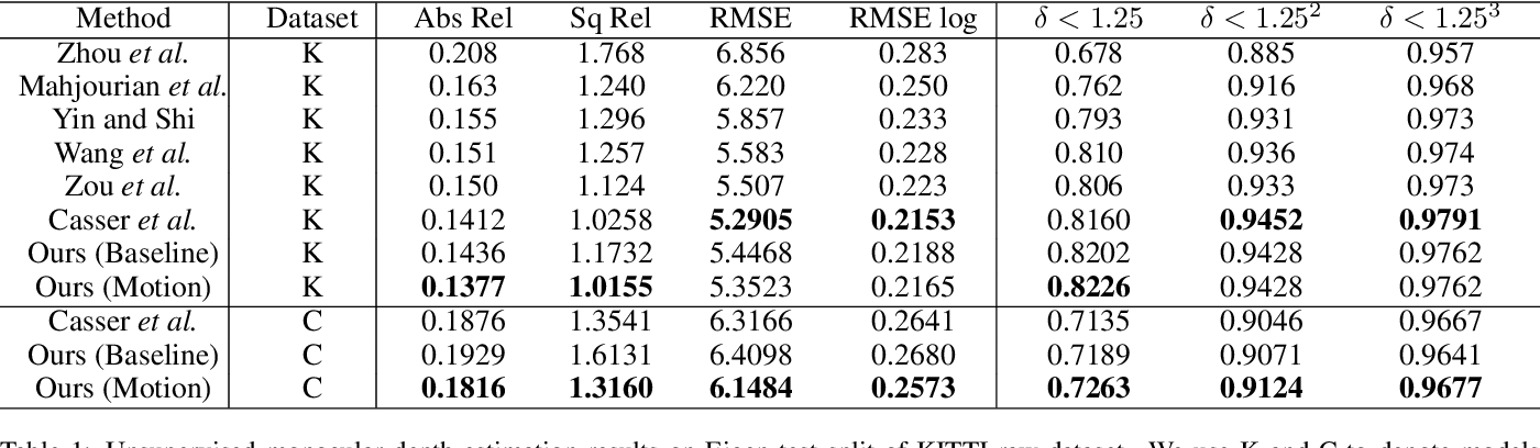 Figure 2 for Region Deformer Networks for Unsupervised Depth Estimation from Unconstrained Monocular Videos