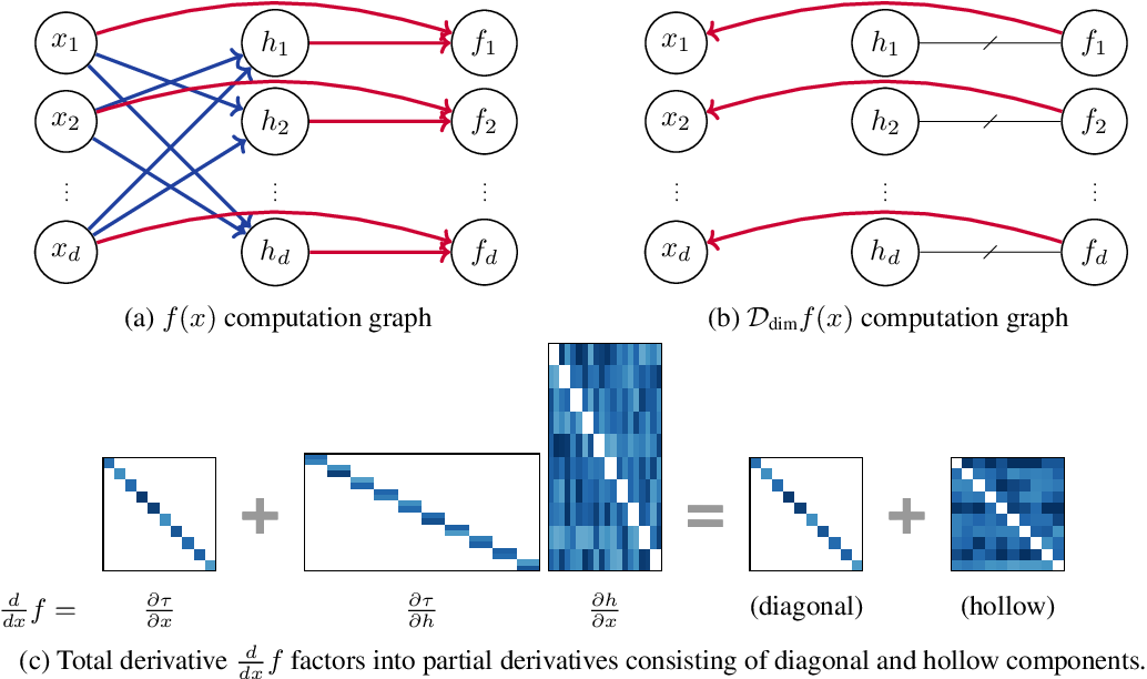 Figure 1 for Neural Networks with Cheap Differential Operators