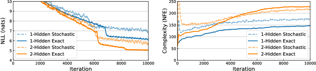 Figure 4 for Neural Networks with Cheap Differential Operators