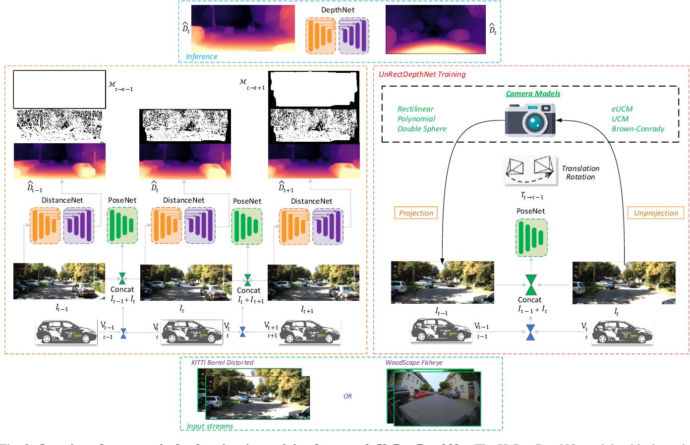 Figure 3 for UnRectDepthNet: Self-Supervised Monocular Depth Estimation using a Generic Framework for Handling Common Camera Distortion Models