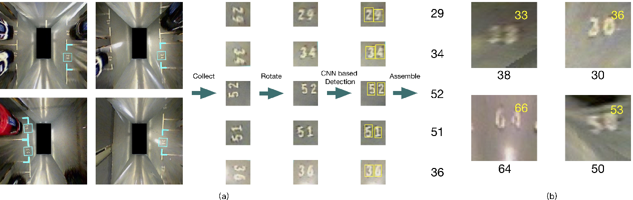 Figure 4 for Vision-based Semantic Mapping and Localization for Autonomous Indoor Parking