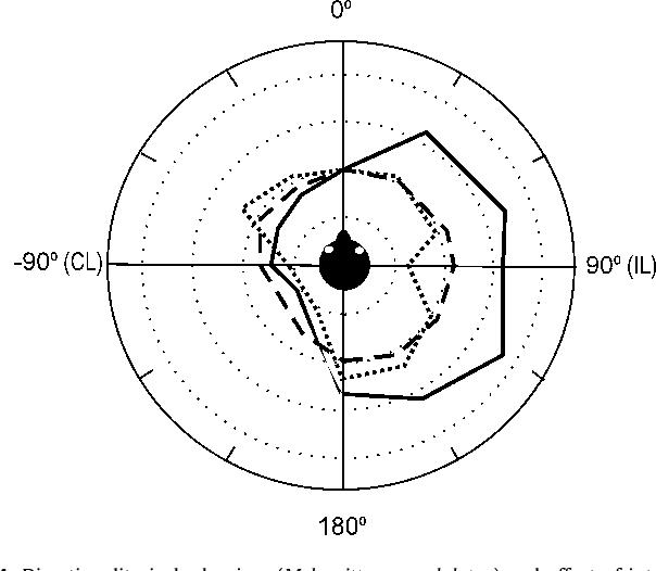 Figure 4 From Vertebrate Pressure Gradient Receivers