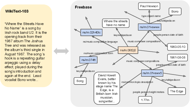Figure 1 for WikiGraphs: A Wikipedia Text - Knowledge Graph Paired Dataset