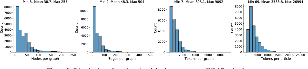 Figure 4 for WikiGraphs: A Wikipedia Text - Knowledge Graph Paired Dataset