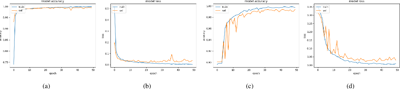 Figure 3 for Detecting GAN generated Fake Images using Co-occurrence Matrices