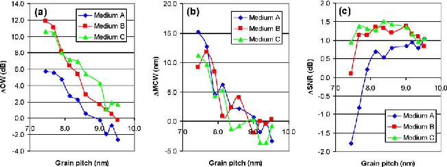 """Magnetic Cluster Size """"Knee"""" Analysis for Small Grain Continuous"""