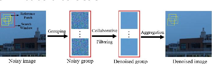 Figure 3 for A Comprehensive Comparison of Multi-Dimensional Image Denoising Methods