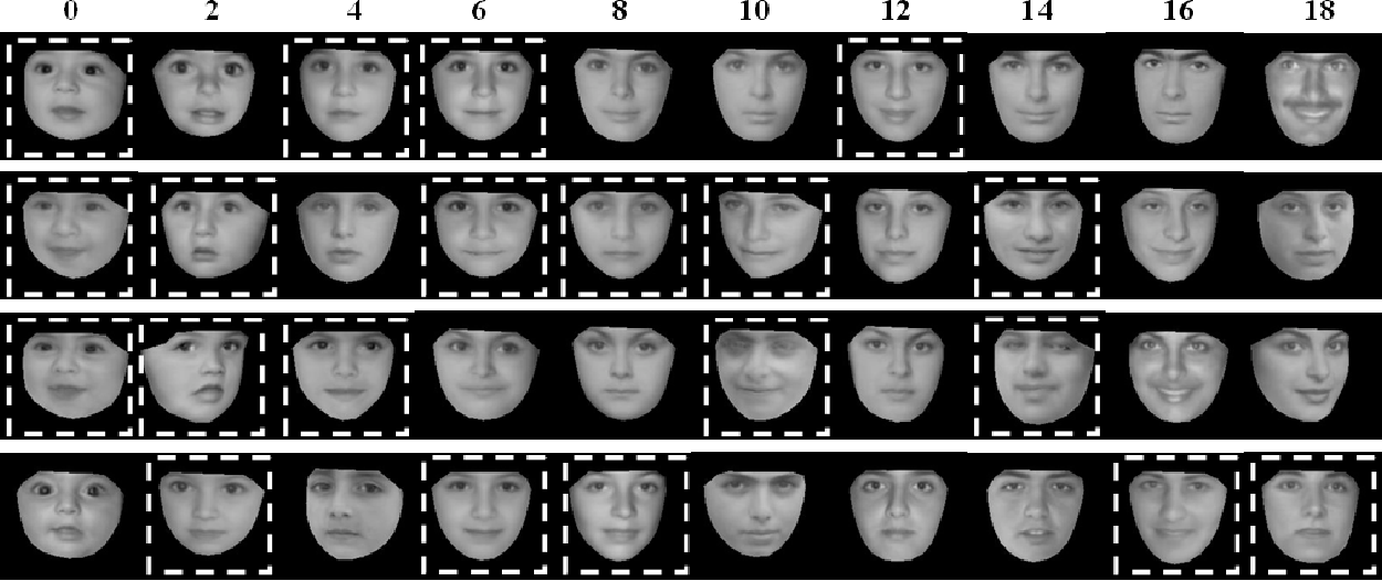 Automatic age estimation based on facial aging patterns