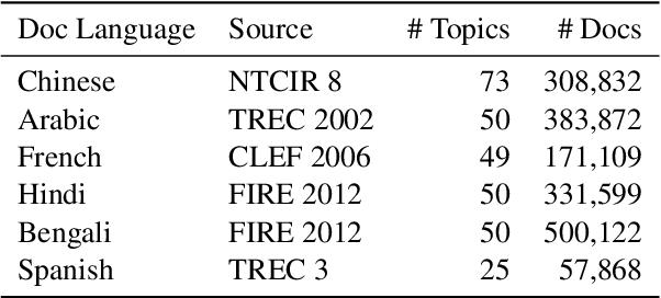 Figure 1 for Cross-Lingual Training with Dense Retrieval for Document Retrieval
