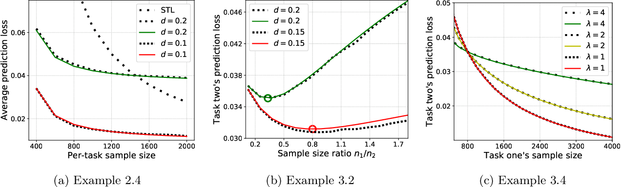 Figure 2 for Sharp Bias-variance Tradeoffs of Hard Parameter Sharing in High-dimensional Linear Regression