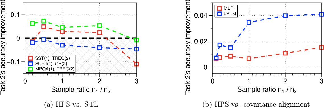 Figure 3 for Sharp Bias-variance Tradeoffs of Hard Parameter Sharing in High-dimensional Linear Regression