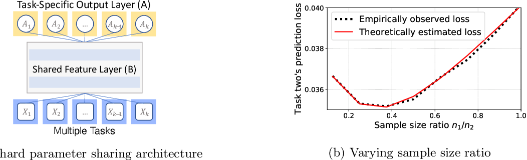 Figure 1 for Sharp Bias-variance Tradeoffs of Hard Parameter Sharing in High-dimensional Linear Regression