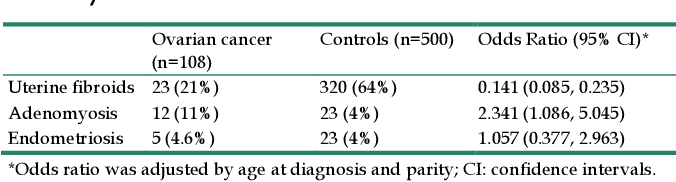 Pdf Association Of Benign Gynaecological Diseases And Risk Of Endometrial And Ovarian Cancers Semantic Scholar