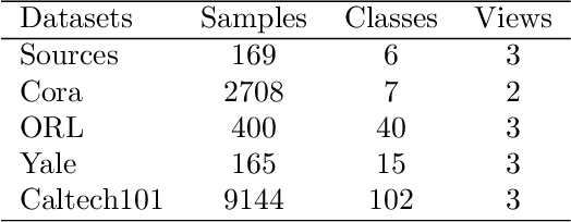 Figure 2 for Multi-view Locality Low-rank Embedding for Dimension Reduction