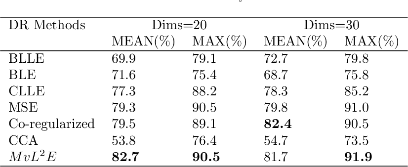 Figure 4 for Multi-view Locality Low-rank Embedding for Dimension Reduction