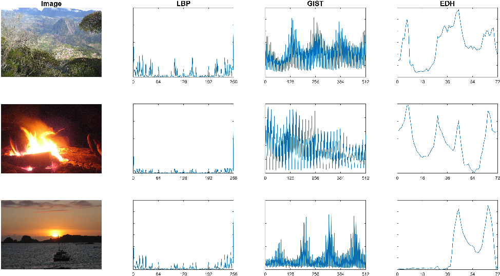 Figure 1 for Multi-view Locality Low-rank Embedding for Dimension Reduction