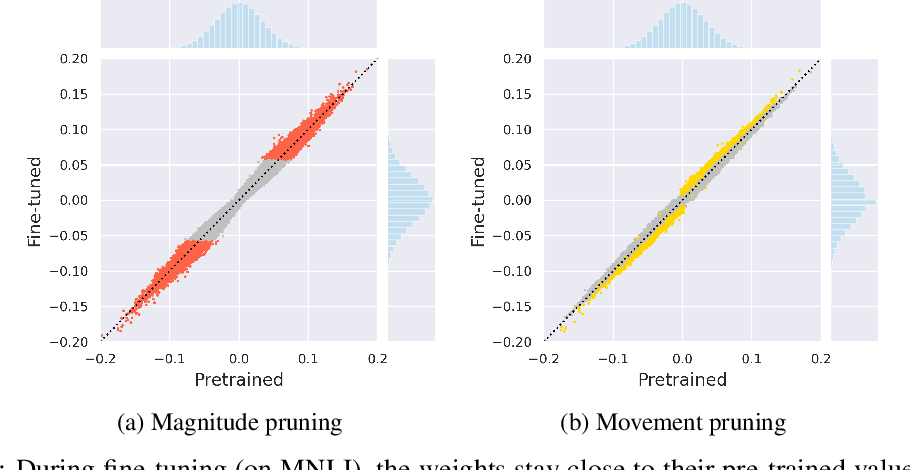 Figure 2 for Movement Pruning: Adaptive Sparsity by Fine-Tuning