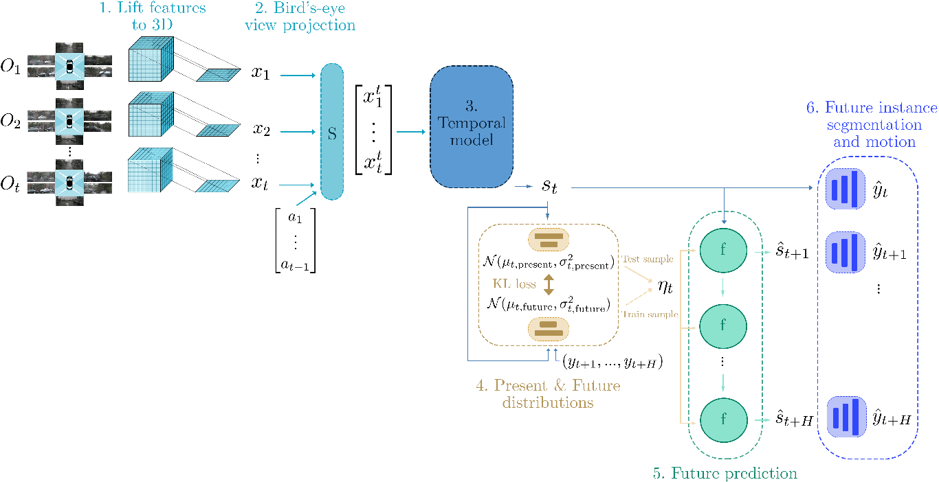 Figure 3 for FIERY: Future Instance Prediction in Bird's-Eye View from Surround Monocular Cameras