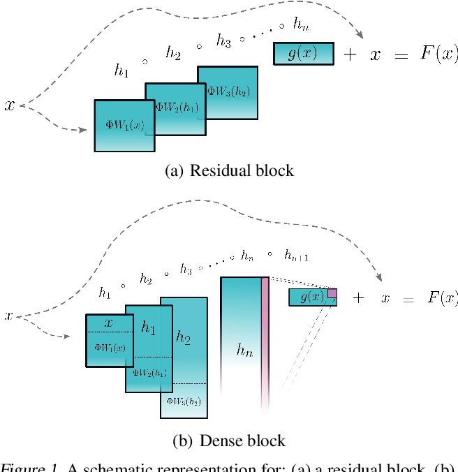 Figure 1 for Invertible DenseNets with Concatenated LipSwish