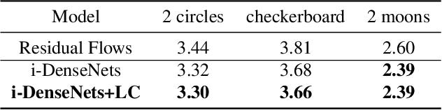 Figure 4 for Invertible DenseNets with Concatenated LipSwish