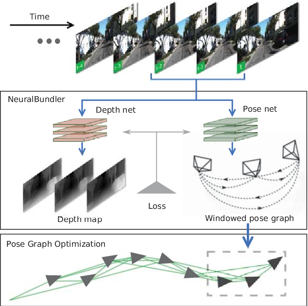 Figure 1 for Pose Graph Optimization for Unsupervised Monocular Visual Odometry