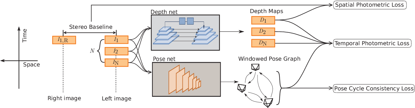 Figure 2 for Pose Graph Optimization for Unsupervised Monocular Visual Odometry