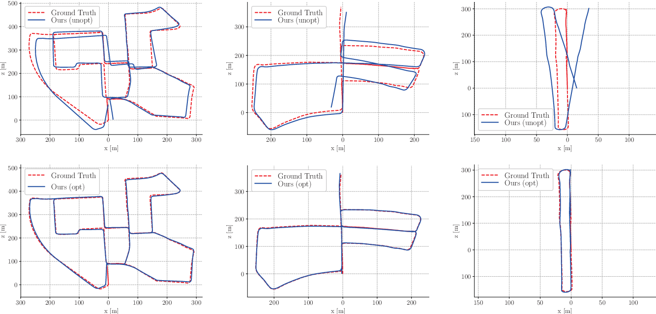 Figure 4 for Pose Graph Optimization for Unsupervised Monocular Visual Odometry