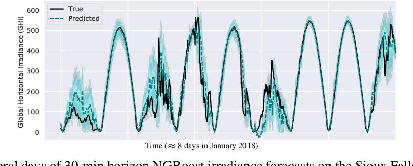 Figure 1 for Short-Term Solar Irradiance Forecasting Using Calibrated Probabilistic Models