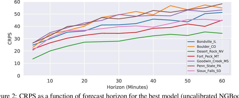 Figure 3 for Short-Term Solar Irradiance Forecasting Using Calibrated Probabilistic Models