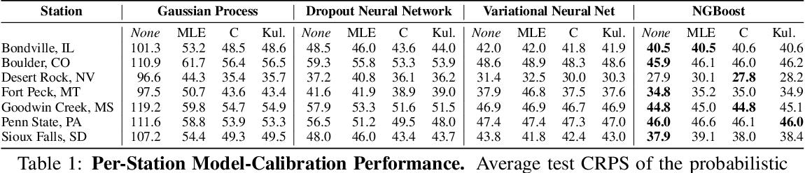 Figure 2 for Short-Term Solar Irradiance Forecasting Using Calibrated Probabilistic Models